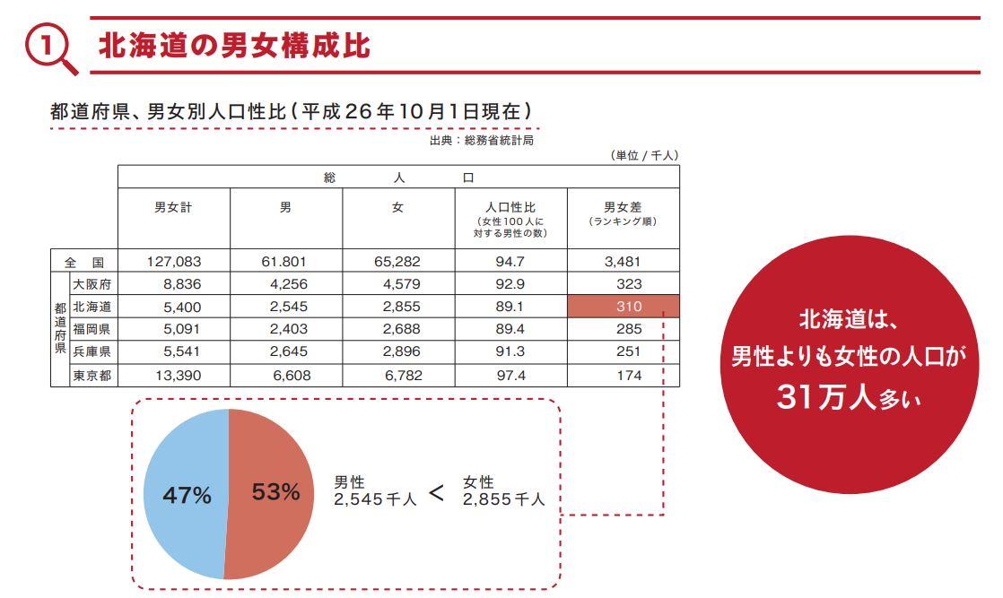 北海道の男女構成比