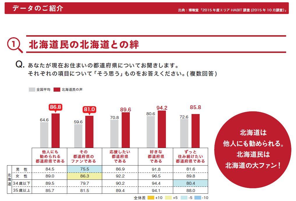 北海道のファンデータ